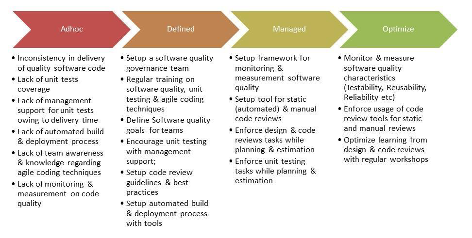 agile development maturity model1