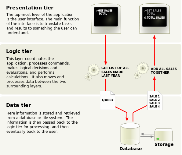 3 Tier Architecture Adl Data Systems Inc