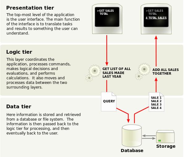 3 Tier Architecture Screen Shot1 3 tier architecture adl data systems, inc